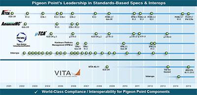 standards-timeline.jpg